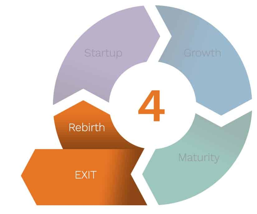 Stage 4 - Exit / Rebirth